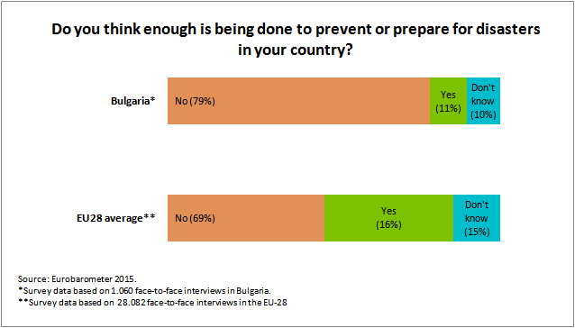 Eurobarometer_Survey_Bulgaria