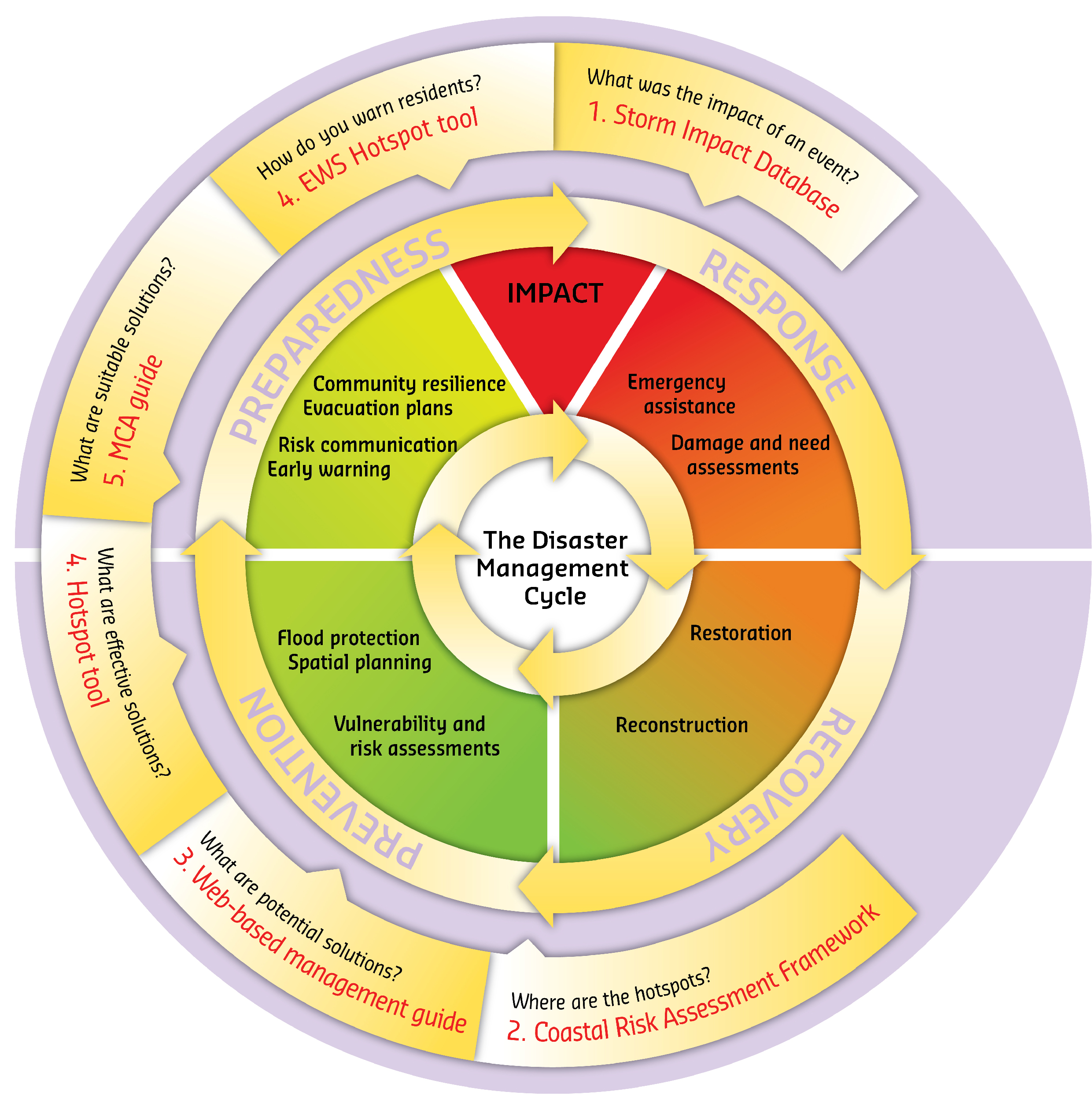 The Disaster Management Cycle, describing the Response, Recovery, Prevention and Preparedness stages, and the place of the RISC-KIT tools in this cycle (by von Dongeren et al. (forthcoming) and adapted from an original by and courtesy of Mr. C. van de Guchte, Deltares)
